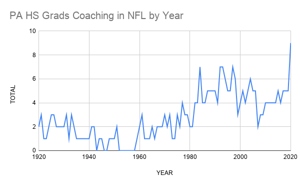 PA HS Grads Coaching in NFL by Year