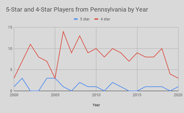 5-Star and 4-Star Players from Pennsylvania by Year