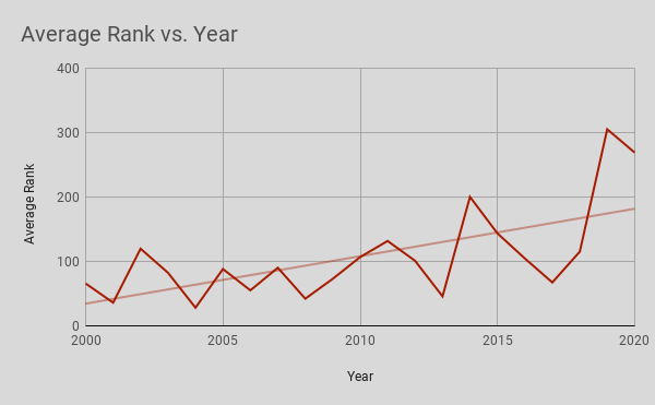 Average Rank vs. Year