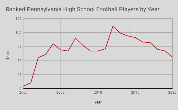 Ranked Pennsylvania High School Football Players by Year